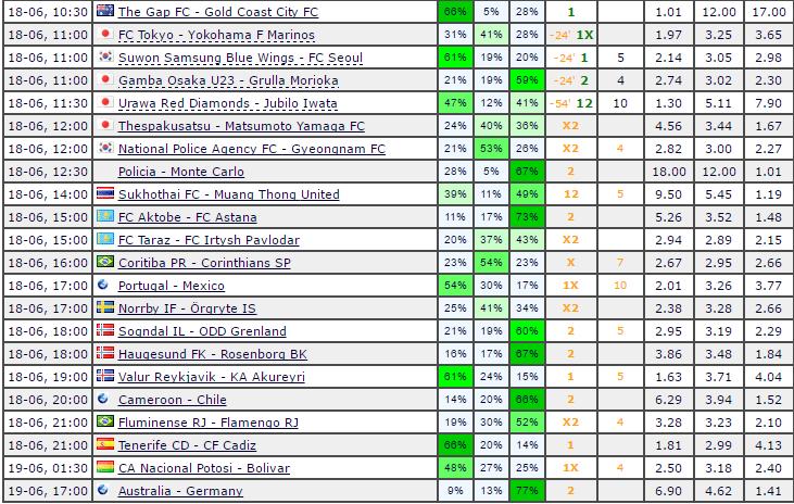 Prediction sites for soccer